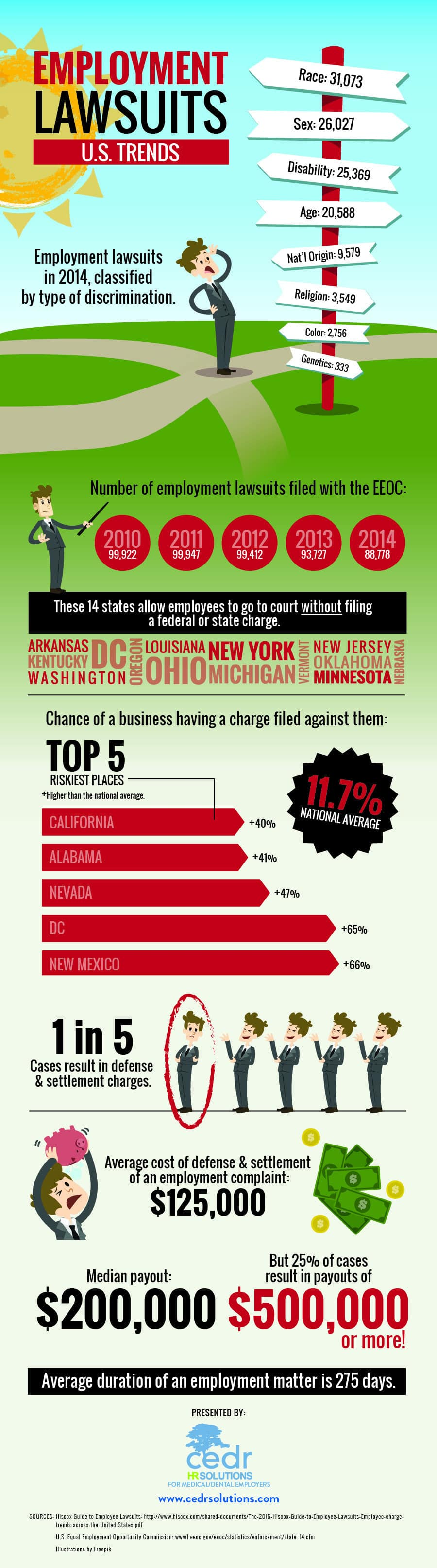 U.S. Trends in Employment Lawsuits