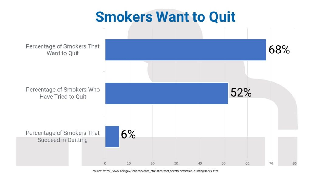 Smokers want to quit. 7 in 10 smokers want to quit, 1 in 2 have tried to quit, but only 6 percent succeed in quitting.
