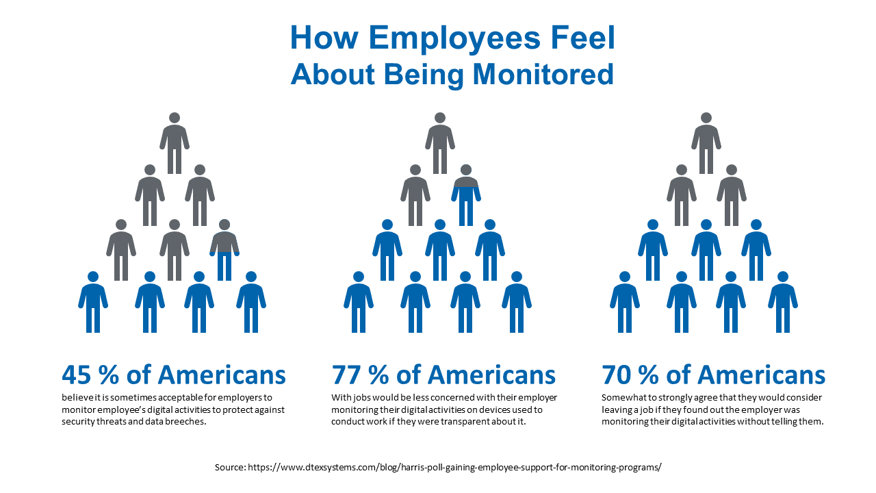 a chart showing how employees feel about being monitored. while 45% are willing to be monitored, 77% want to be told up front